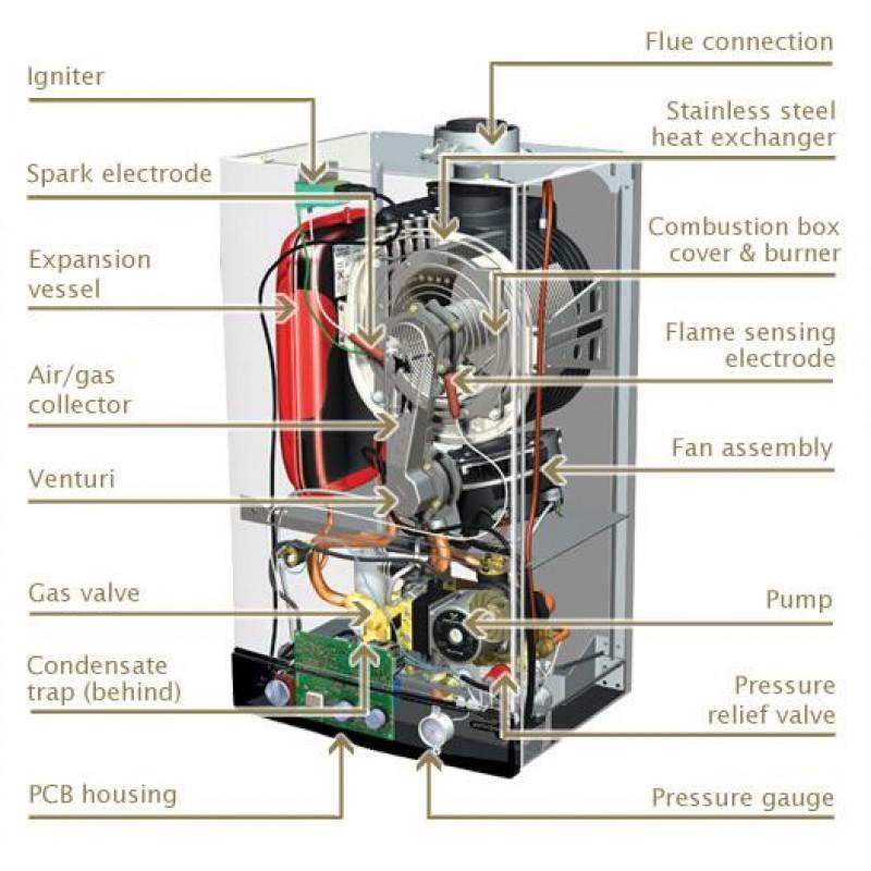 Potterton gold 33he condensing combi boiler flue clock cheapraybanclubmaster Choice Image